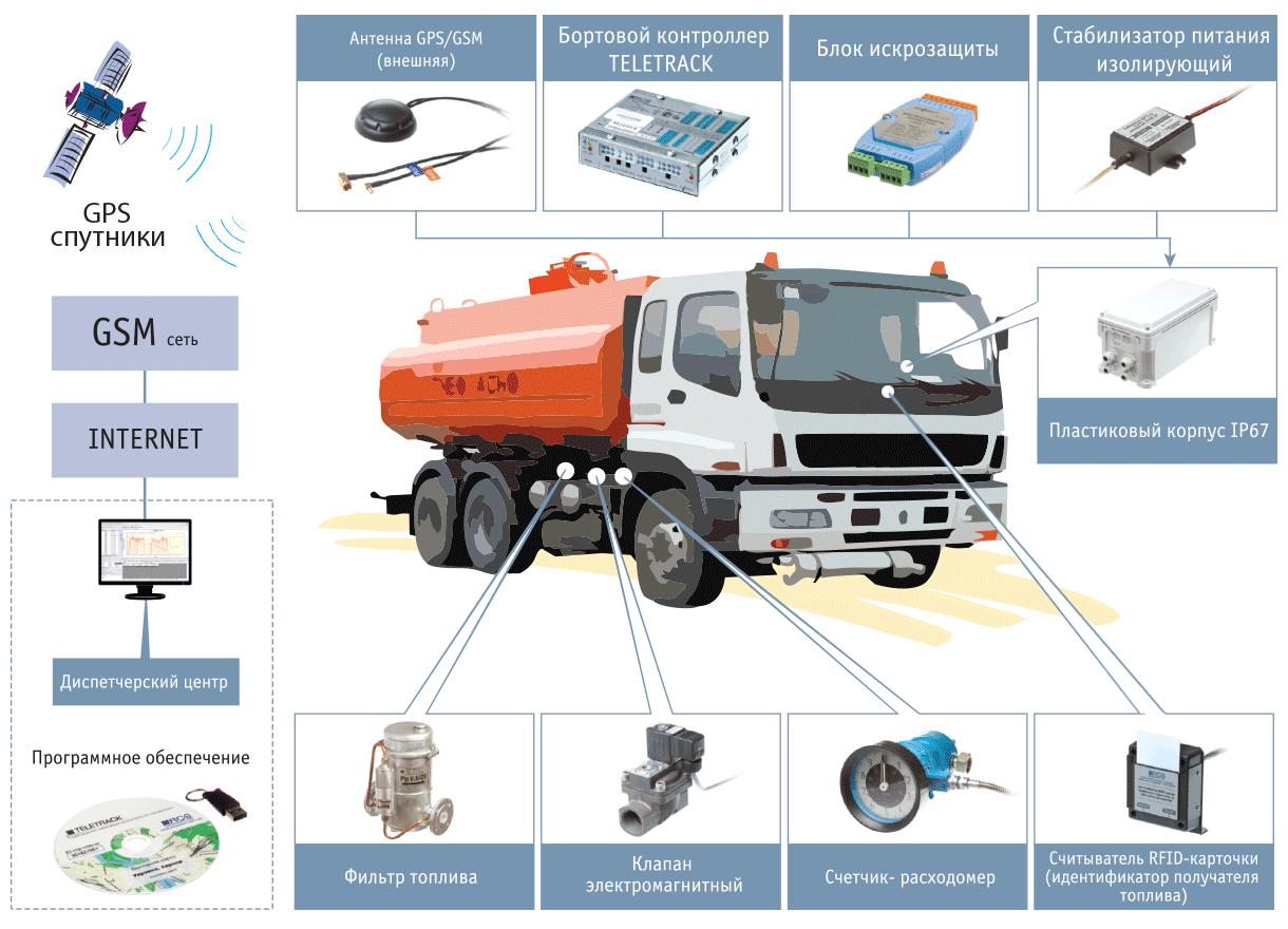 Контроль топливораздачи на передвижных АЗС