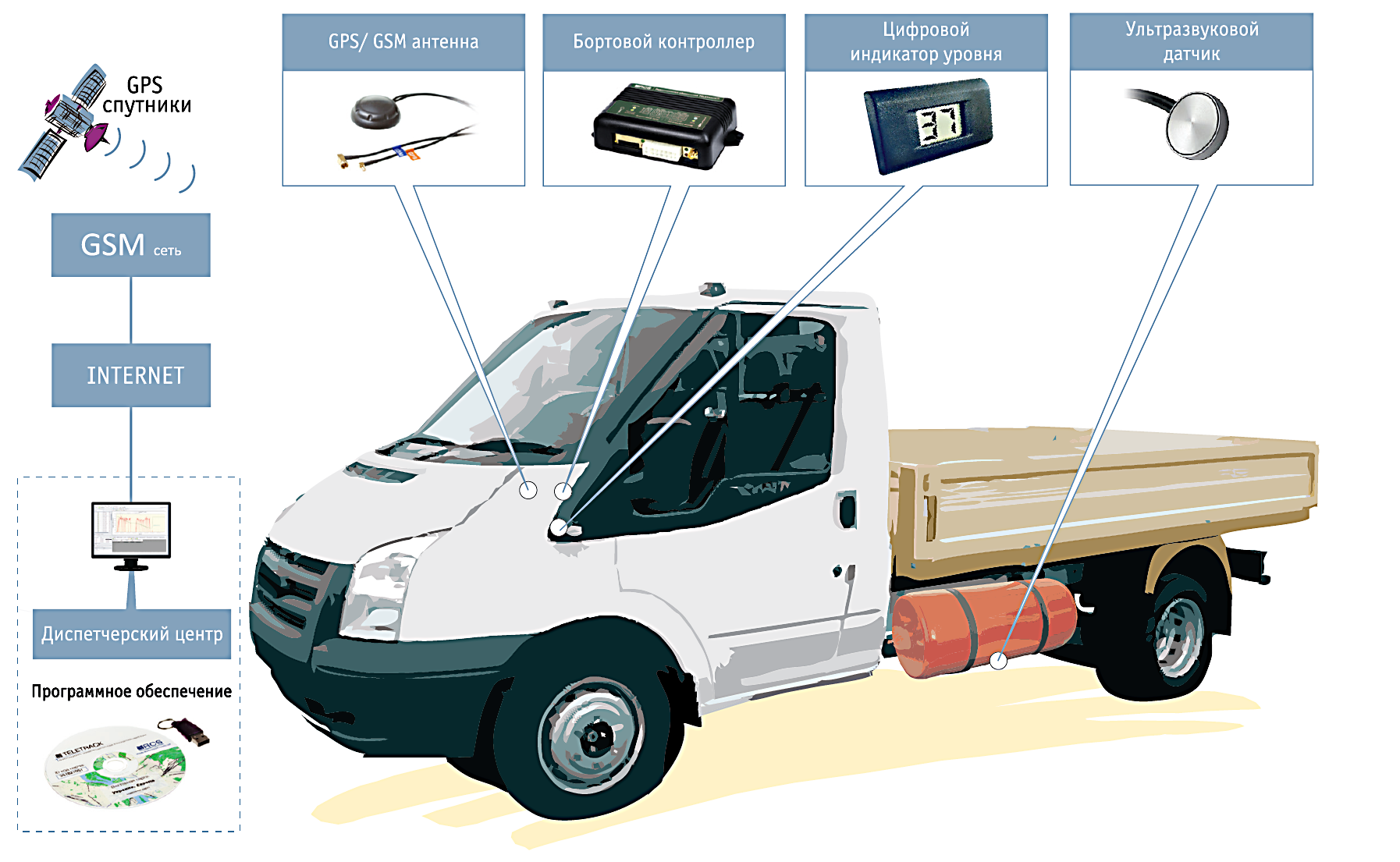 Мониторинг и контроль уровня топлива на системах ГБО для предприятий
