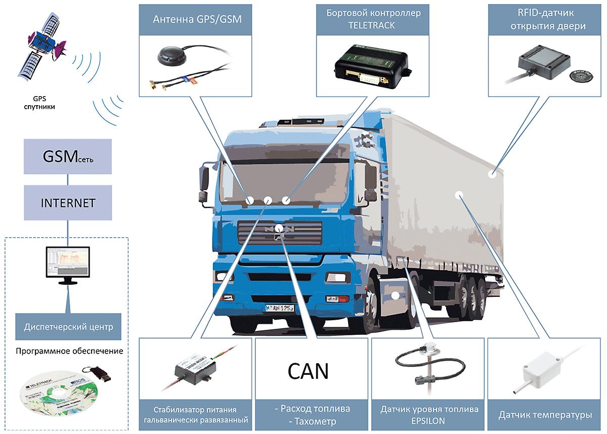 Рішення для вантажних автоперевезень контроль переміщення і контроль палива за допомогою датчика рівня палива EPSILON®